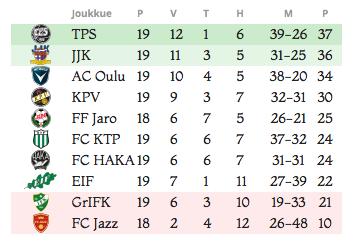 sarjataulukko-ykkonen-2016-08-23 at 12.16.03